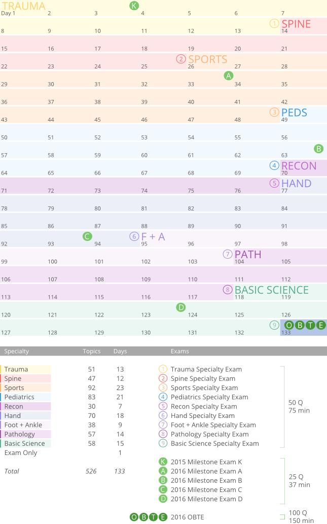 2016 EBOT Study Plan Schedule