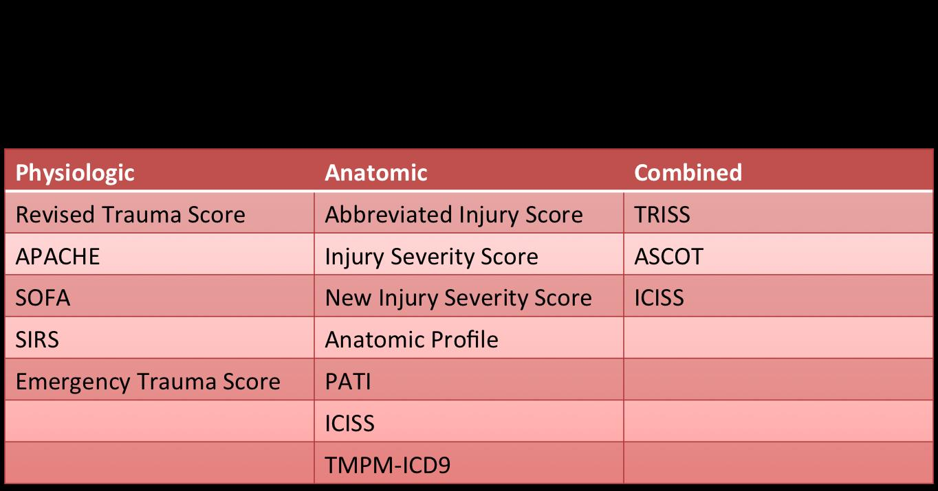 http://upload.orthobullets.com/topic/1055/images/classifications of trauma scores.jpg