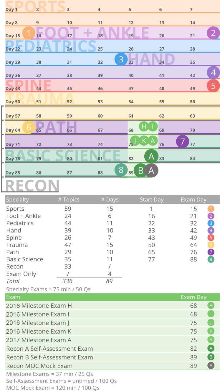 2016 MOC Recon Study Plan Calendar