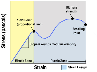 http://upload.orthobullets.com/topic/9062/images/Basic Stress Strain Curve_moved.jpg