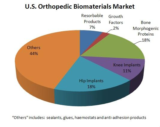 http://upload.orthobullets.com/topic/9062/images/biomaterials-key image.jpg