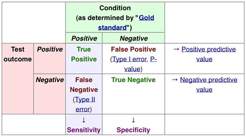Statistic Definitions - Basic Science