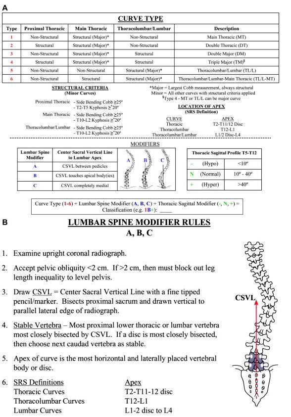 Lenke Classification Of Ais Spine Orthobullets