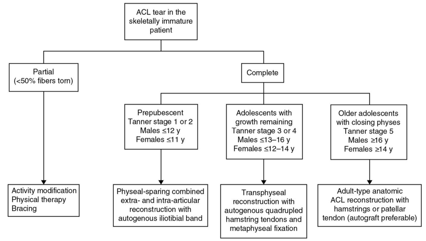 ACL Tear - Knee & Sports - Orthobullets