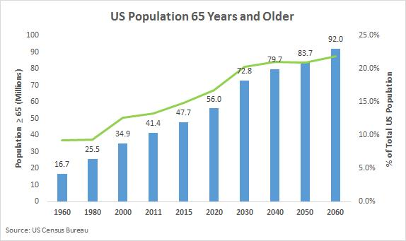 https://upload.orthobullets.com/topic/322053/images/aging_population_us_census_data.jpg