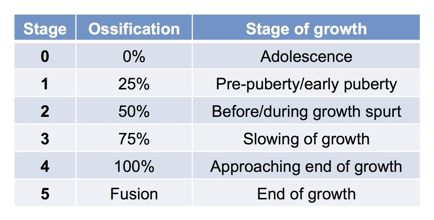 Risser staging classification