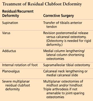 Clubfoot (congenital talipes equinovarus) - Pediatrics