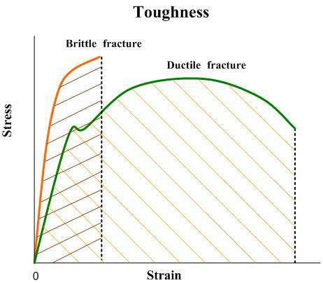 Material Properties - Basic Science - Orthobullets