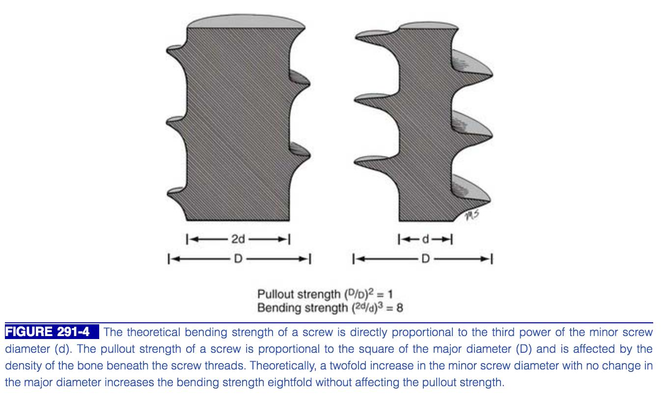 Orthopaedic Implants - Basic Science - Orthobullets