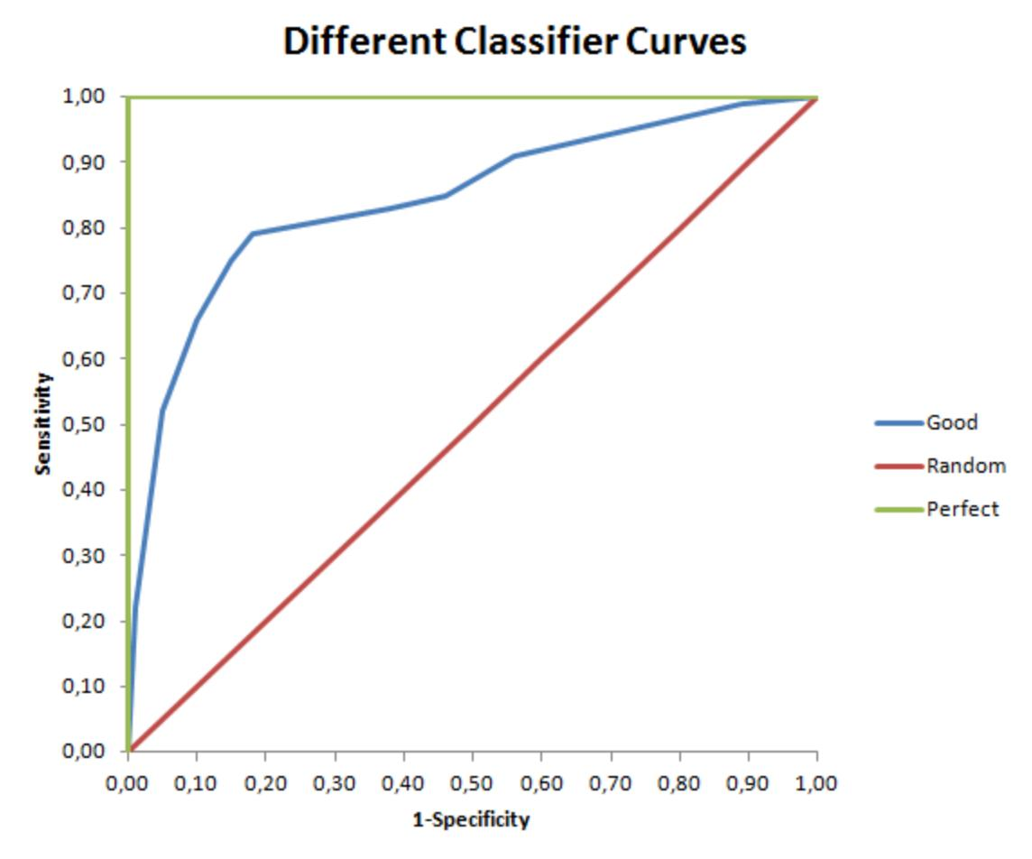 statistic definitions 119 part 2 / basic tools of research: sampling, measurement, distributions, and descriptive statistics chapter 9 distributions: population, sample and sampling.