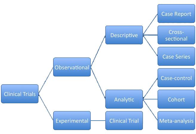 Clinical study designs - SlideShare